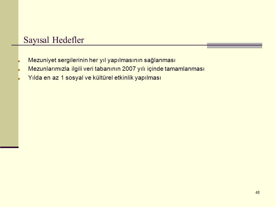 48 Sayısal Hedefler Mezuniyet sergilerinin her yıl yapılmasının sağlanması Mezunlarımızla ilgili veri tabanının 2007 yılı içinde tamamlanması Yılda en az 1 sosyal ve kültürel etkinlik yapılması