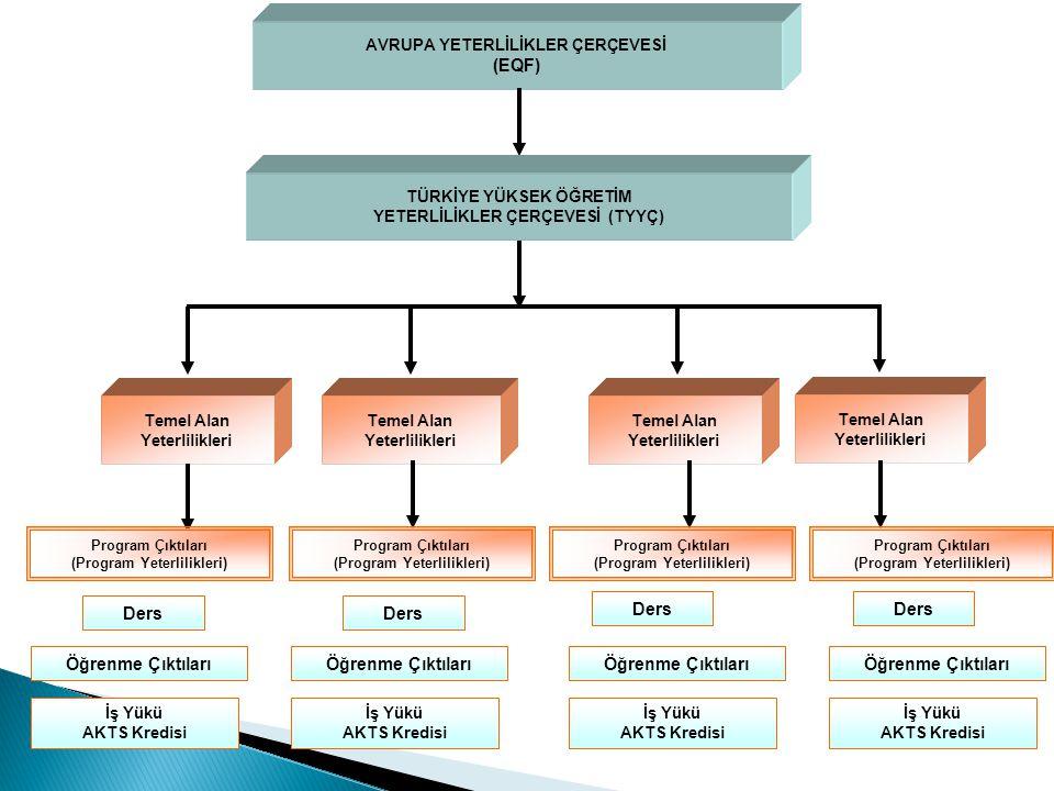31 AVRUPA YETERLİLİKLER ÇERÇEVESİ (EQF) TÜRKİYE YÜKSEK ÖĞRETİM YETERLİLİKLER ÇERÇEVESİ (TYYÇ) Temel Alan Yeterlilikleri Temel Alan Yeterlilikleri Temel Alan Yeterlilikleri Temel Alan Yeterlilikleri Öğrenme Çıktıları İş Yükü AKTS Kredisi Program Çıktıları (Program Yeterlilikleri) Program Çıktıları (Program Yeterlilikleri) Program Çıktıları (Program Yeterlilikleri) Program Çıktıları (Program Yeterlilikleri) Ders Öğrenme Çıktıları İş Yükü AKTS Kredisi İş Yükü AKTS Kredisi İş Yükü AKTS Kredisi Ders