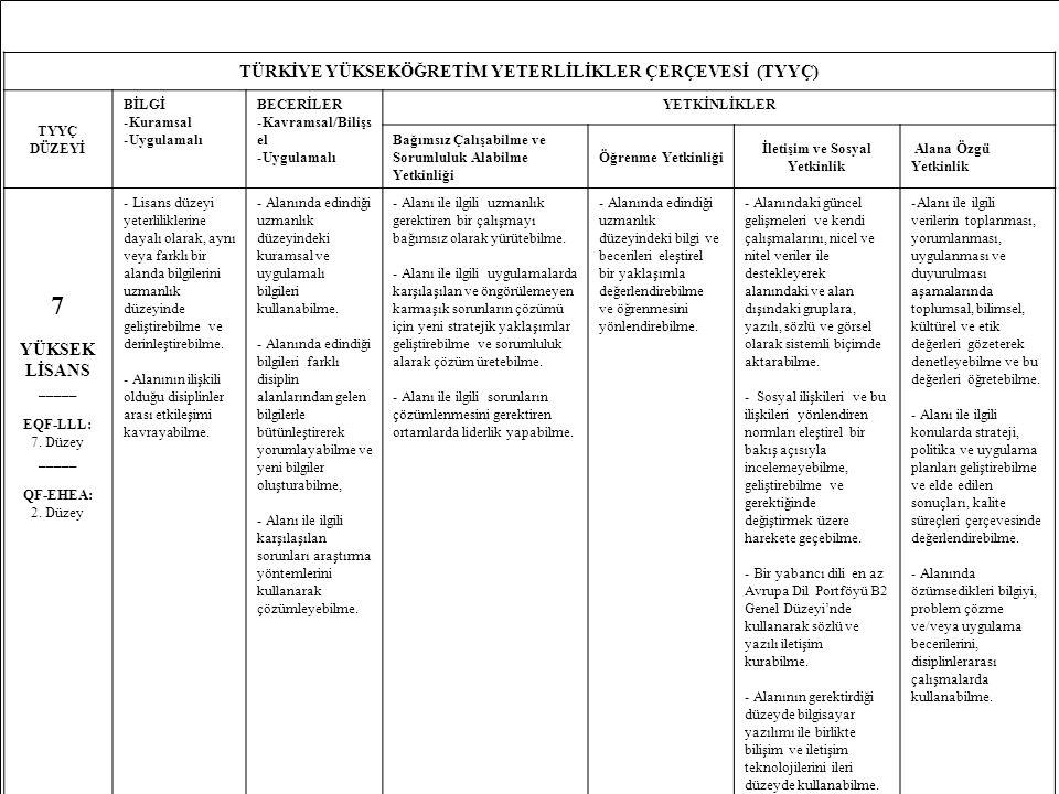 35 TÜRKİYE YÜKSEKÖĞRETİM YETERLİLİKLER ÇERÇEVESİ (TYYÇ) TYYÇ DÜZEYİ BİLGİ -Kuramsal -Uygulamalı BECERİLER -Kavramsal/Bilişs el -Uygulamalı YETKİNLİKLER Bağımsız Çalışabilme ve Sorumluluk Alabilme Yetkinliği Öğrenme Yetkinliği İletişim ve Sosyal Yetkinlik Alana Özgü Yetkinlik 7 YÜKSEK LİSANS _____ EQF-LLL: 7.
