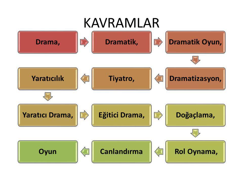 KAVRAMLAR Drama,Dramatik,Dramatik Oyun,Dramatizasyon,Tiyatro,YaratıcılıkYaratıcı Drama,Eğitici Drama,Doğaçlama, Rol Oynama,CanlandırmaOyun