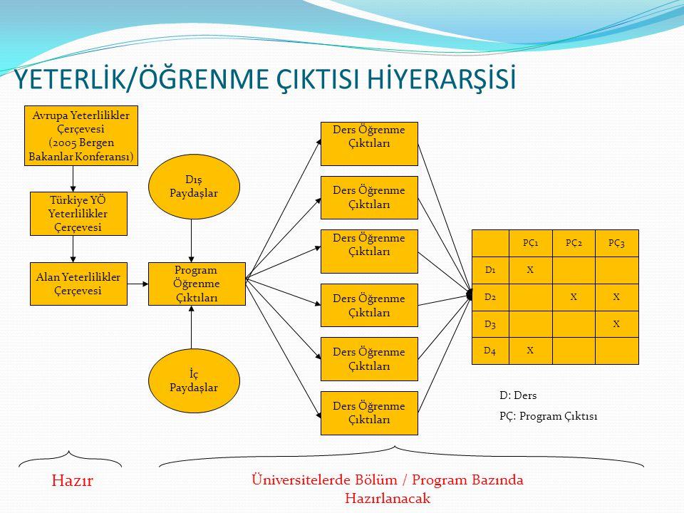 YETERLİK/ÖĞRENME ÇIKTISI HİYERARŞİSİ Avrupa Yeterlilikler Çerçevesi (2005 Bergen Bakanlar Konferansı) Türkiye YÖ Yeterlilikler Çerçevesi Alan Yeterlilikler Çerçevesi Program Öğrenme Çıktıları Dış Paydaşlar İç Paydaşlar Ders Öğrenme Çıktıları Ders Öğrenme Çıktıları Ders Öğrenme Çıktıları Ders Öğrenme Çıktıları Ders Öğrenme Çıktıları Ders Öğrenme Çıktıları PÇ1PÇ2PÇ3 D1X XXD2 XD3 D4X Hazır Üniversitelerde Bölüm / Program Bazında Hazırlanacak D: Ders PÇ: Program Çıktısı