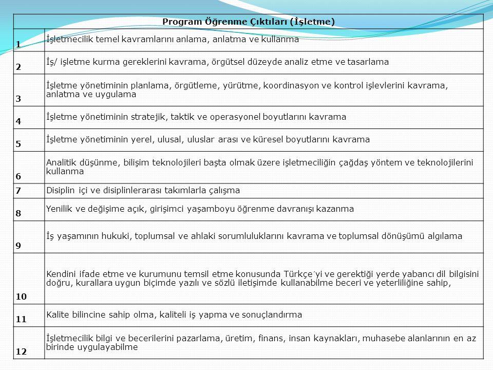 Program Öğrenme Çıktıları (İşletme) 1 İşletmecilik temel kavramlarını anlama, anlatma ve kullanma 2 İş/ işletme kurma gereklerini kavrama, örgütsel düzeyde analiz etme ve tasarlama 3 İşletme yönetiminin planlama, örgütleme, yürütme, koordinasyon ve kontrol işlevlerini kavrama, anlatma ve uygulama 4 İşletme yönetiminin stratejik, taktik ve operasyonel boyutlarını kavrama 5 İşletme yönetiminin yerel, ulusal, uluslar arası ve küresel boyutlarını kavrama 6 Analitik düşünme, bilişim teknolojileri başta olmak üzere işletmeciliğin çağdaş yöntem ve teknolojilerini kullanma 7 Disiplin içi ve disiplinlerarası takımlarla çalışma 8 Yenilik ve değişime açık, girişimci yaşamboyu öğrenme davranışı kazanma 9 İş yaşamının hukuki, toplumsal ve ahlaki sorumluluklarını kavrama ve toplumsal dönüşümü algılama 10 Kendini ifade etme ve kurumunu temsil etme konusunda Türkçe´yi ve gerektiği yerde yabancı dil bilgisini doğru, kurallara uygun biçimde yazılı ve sözlü iletişimde kullanabilme beceri ve yeterliliğine sahip, 11 Kalite bilincine sahip olma, kaliteli iş yapma ve sonuçlandırma 12 İşletmecilik bilgi ve becerilerini pazarlama, üretim, finans, insan kaynakları, muhasebe alanlarının en az birinde uygulayabilme