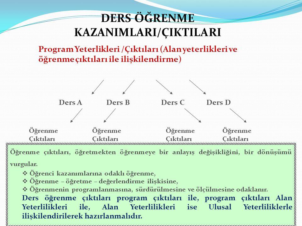 DERS ÖĞRENME KAZANIMLARI/ÇIKTILARI Ders A Program Yeterlikleri /Çıktıları (Alan yeterlikleri ve öğrenme çıktıları ile ilişkilendirme) Ders BDers CDers D Öğrenme Çıktıları Öğrenme çıktıları, öğretmekten öğrenmeye bir anlayış değişikliğini, bir dönüşümü vurgular.