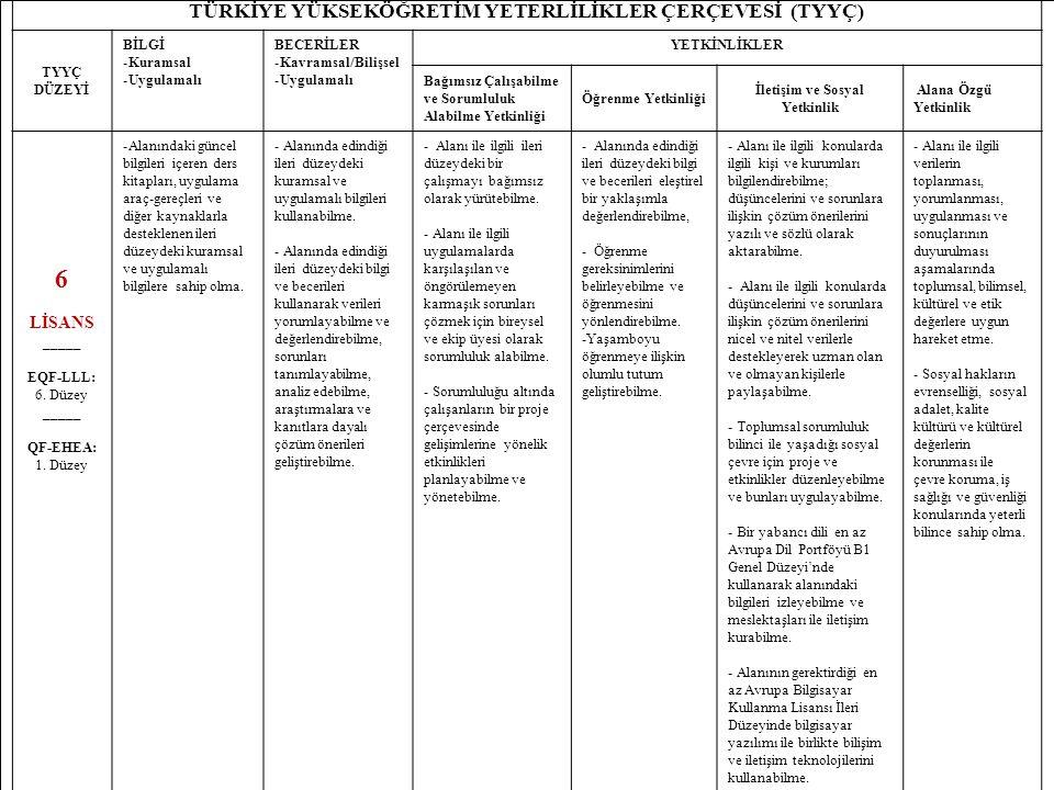 6 TÜRKİYE YÜKSEKÖĞRETİM YETERLİLİKLER ÇERÇEVESİ (TYYÇ) TYYÇ DÜZEYİ BİLGİ -Kuramsal -Uygulamalı BECERİLER -Kavramsal/Bilişsel -Uygulamalı YETKİNLİKLER Bağımsız Çalışabilme ve Sorumluluk Alabilme Yetkinliği Öğrenme Yetkinliği İletişim ve Sosyal Yetkinlik Alana Özgü Yetkinlik 6 LİSANS _____ EQF-LLL: 6.