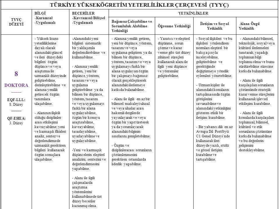 8 TÜRKİYE YÜKSEKÖĞRETİM YETERLİLİKLER ÇERÇEVESİ (TYYÇ) TYYÇ DÜZEYİ BİLGİ -Kuramsal -Uygulamalı BECERİLER -Kavramsal/Bilişsel -Uygulamalı YETKİNLİKLER Bağımsız Çalışabilme ve Sorumluluk Alabilme Yetkinliği Öğrenme Yetkinliği İletişim ve Sosyal Yetkinlik Alana Özgü Yetkinlik 8 DOKTORA _____ EQF-LLL: 8.