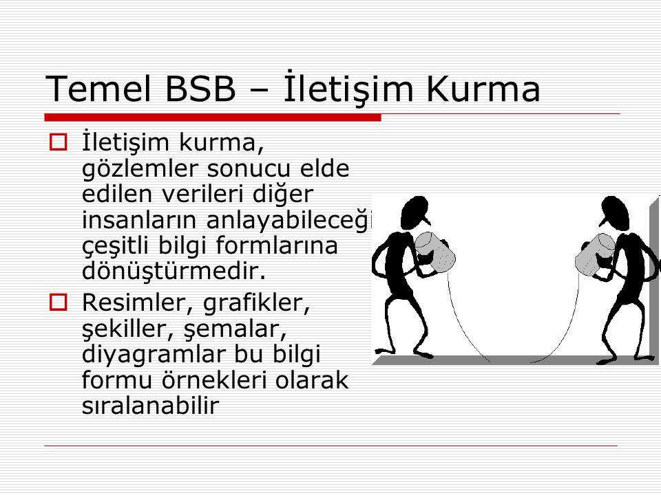 Temel BSB – İletişim Kurma  İletişim kurma, gözlemler sonucu elde edilen verileri diğer insanların anlayabileceği çeşitli bilgi formlarına dönüştürmedir.