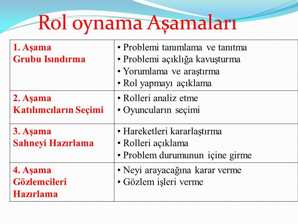 Rol oynama Aşamaları 1. Aşama Grubu Isındırma Problemi tanımlama ve tanıtma Problemi açıklığa kavuşturma Yorumlama ve araştırma Rol yapmayı açıklama 2