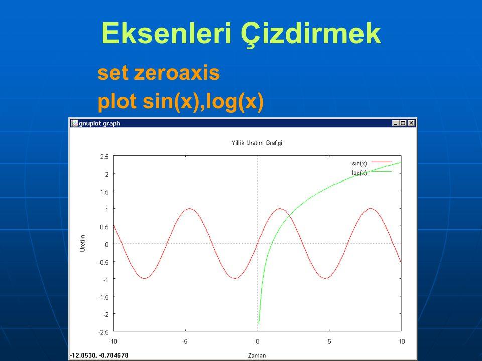 set zeroaxis plot sin(x),log(x) Eksenleri Çizdirmek