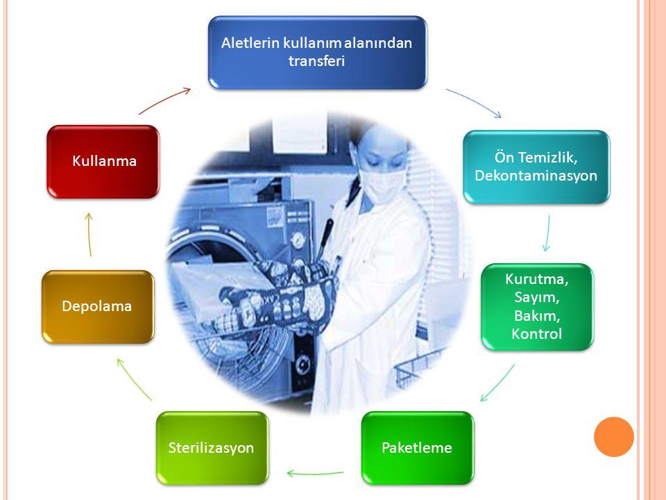 Aletlerin kullanım alanından transferi Ön Temizlik, Dekontaminasyon Kurutma, Sayım, Bakım, Kontrol PaketlemeSterilizasyonDepolama Kullanma