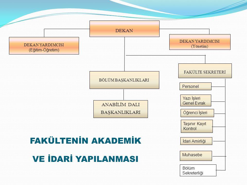 DEKAN YARDIMCISI (Eğitim-Öğretim) DEKAN ANABİLİM DALI BAŞKANLIKLARI BÖLÜM BAŞKANLIKLARI FAKÜLTE SEKRETERİ DEKAN YARDIMCISI (Yönetim) Muhasebe Taşınır Kayıt Kontrol Personel İdari Amirliği FAKÜLTENİN AKADEMİK VE İDARİ YAPILANMASI Yazı İşleri Genel Evrak Bölüm Sekreterliği Öğrenci İşleri