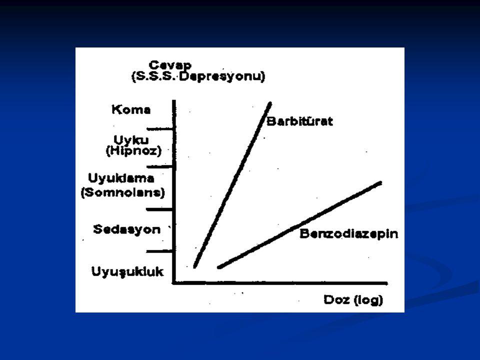 BENZODİAZEPİNLERİN YAN TESİRLERİ-2 Hipnotik olarak kullanıldıklarında oluşan yan tesirleri: Hipnotik olarak kullanıldıklarında oluşan yan tesirleri: i)Artık etki: Uzun etkili B.Z.'lerde görülür (Flurazepam, Diazepam…).
