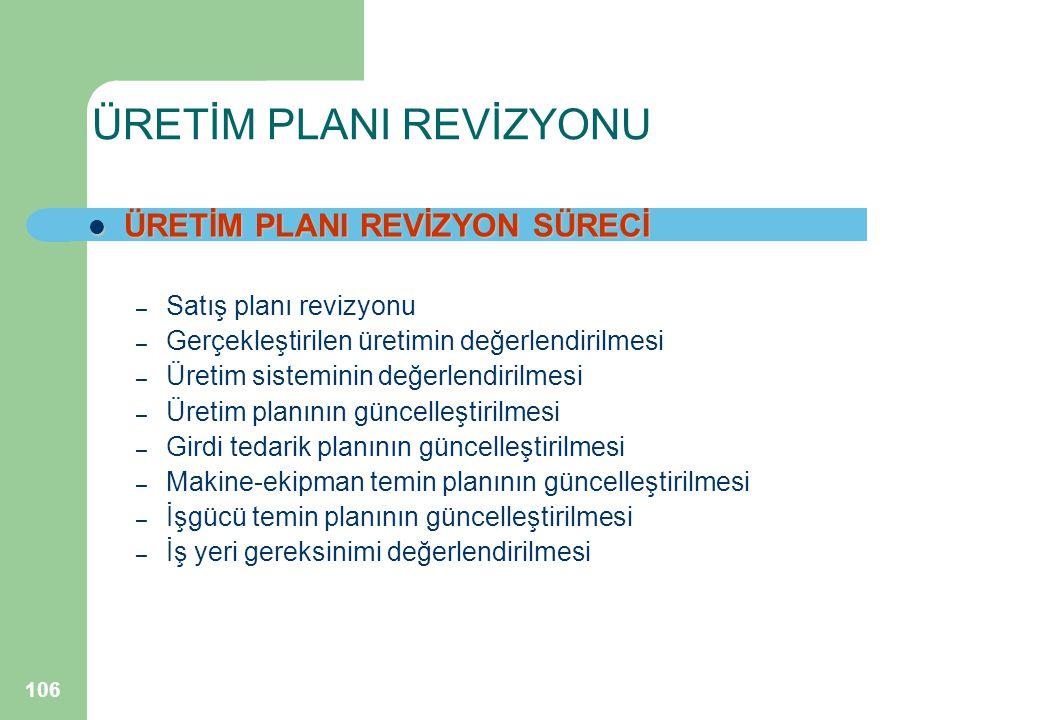 106 ÜRETİM PLANI REVİZYONU ÜRETİM PLANI REVİZYON SÜRECİ ÜRETİM PLANI REVİZYON SÜRECİ – Satış planı revizyonu – Gerçekleştirilen üretimin değerlendirilmesi – Üretim sisteminin değerlendirilmesi – Üretim planının güncelleştirilmesi – Girdi tedarik planının güncelleştirilmesi – Makine-ekipman temin planının güncelleştirilmesi – İşgücü temin planının güncelleştirilmesi – İş yeri gereksinimi değerlendirilmesi