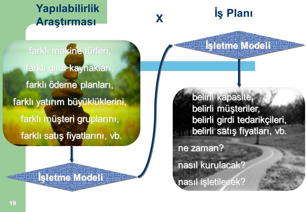 19 İşletme Modeli Yapılabilirlik Araştırması İş Planı X farklı makine türleri, farklı girdi kaynakları, farklı ödeme planları, farklı yatırım büyüklüklerini, farklı müşteri gruplarını, farklı satış fiyatlarını, vb.