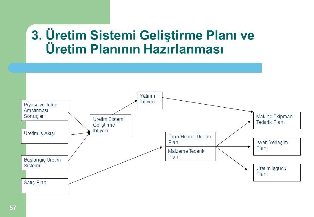57 3. Üretim Sistemi Geliştirme Planı ve Üretim Planının Hazırlanması Piyasa ve Talep Araştırması Sonuçları Satış Planı Üretim İş Akışı Başlangıç Üret