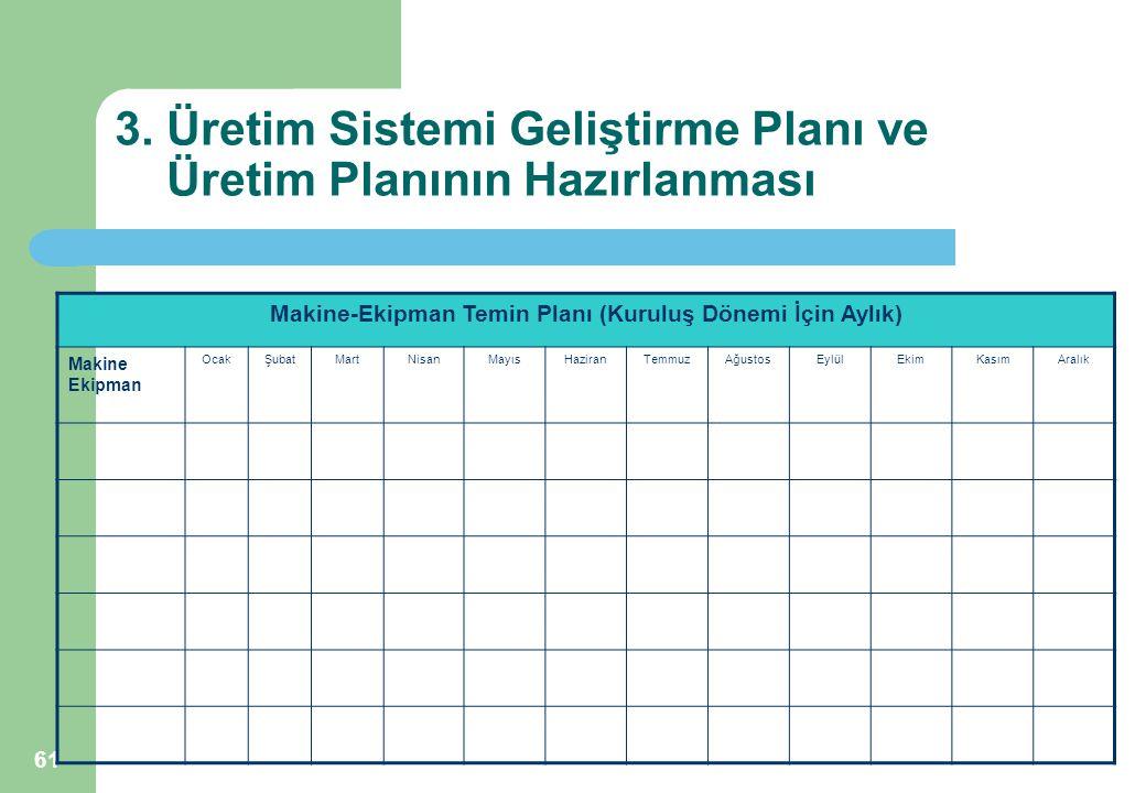 61 3. Üretim Sistemi Geliştirme Planı ve Üretim Planının Hazırlanması Makine-Ekipman Temin Planı (Kuruluş Dönemi İçin Aylık) Makine Ekipman OcakŞubatM