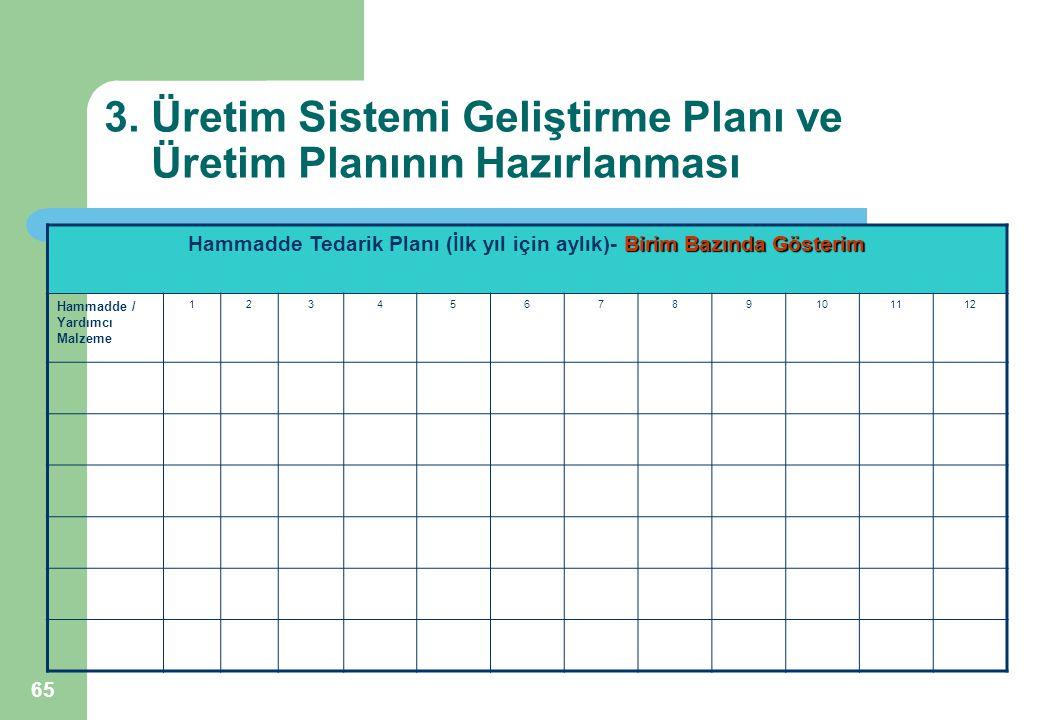 65 3. Üretim Sistemi Geliştirme Planı ve Üretim Planının Hazırlanması Birim Bazında Gösterim Hammadde Tedarik Planı (İlk yıl için aylık)- Birim Bazınd