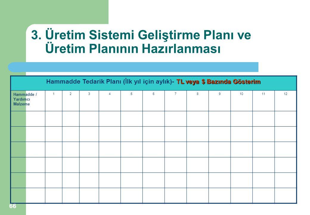 66 3. Üretim Sistemi Geliştirme Planı ve Üretim Planının Hazırlanması TL veya $ Bazında Gösterim Hammadde Tedarik Planı (İlk yıl için aylık)- TL veya