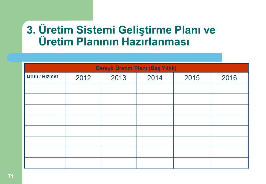 71 3. Üretim Sistemi Geliştirme Planı ve Üretim Planının Hazırlanması Detaylı Üretim Planı (Beş Yıllık) Ürün / Hizmet 20122013201420152016