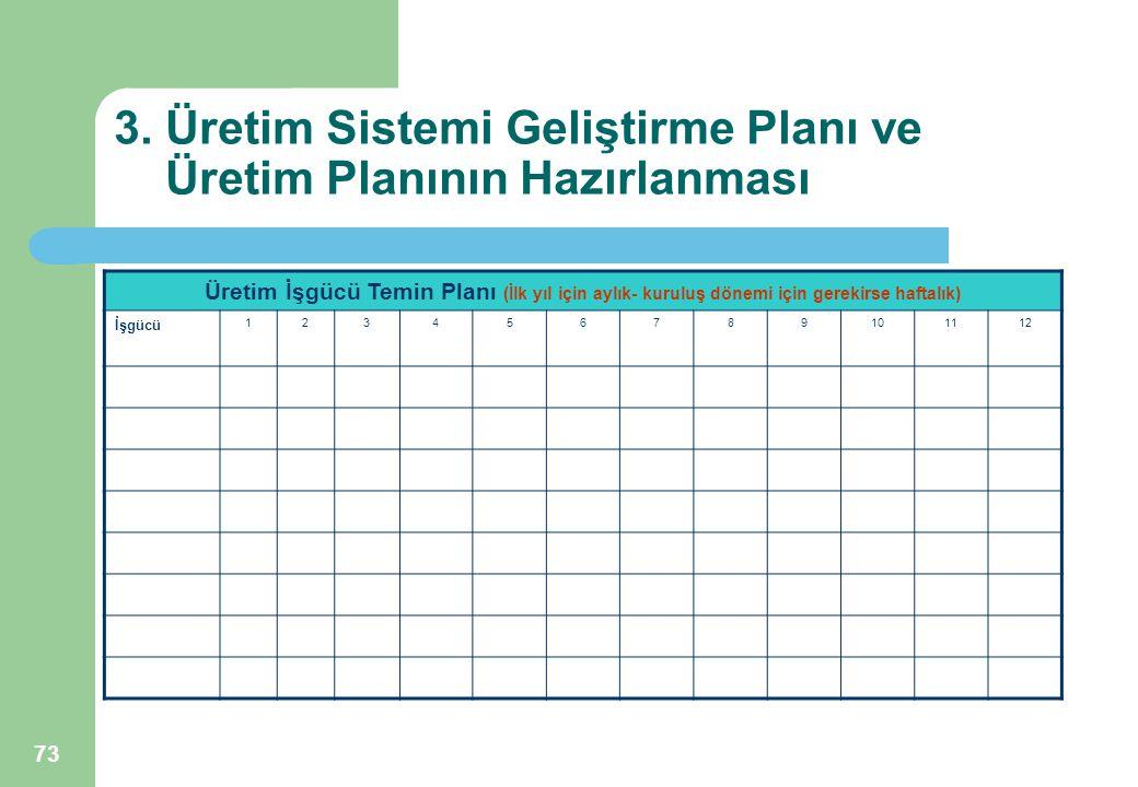 73 3. Üretim Sistemi Geliştirme Planı ve Üretim Planının Hazırlanması Üretim İşgücü Temin Planı (İlk yıl için aylık- kuruluş dönemi için gerekirse haf
