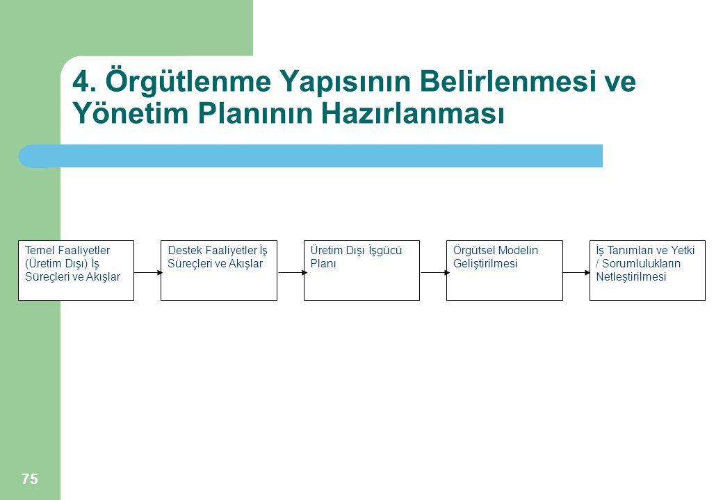 75 4. Örgütlenme Yapısının Belirlenmesi ve Yönetim Planının Hazırlanması Temel Faaliyetler (Üretim Dışı) İş Süreçleri ve Akışlar Destek Faaliyetler İş