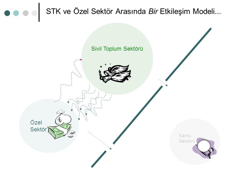 Sivil Toplum Sektörü Kamu Sektörü Özel Sektör STK ve Özel Sektör Arasında Bir Etkileşim Modeli...