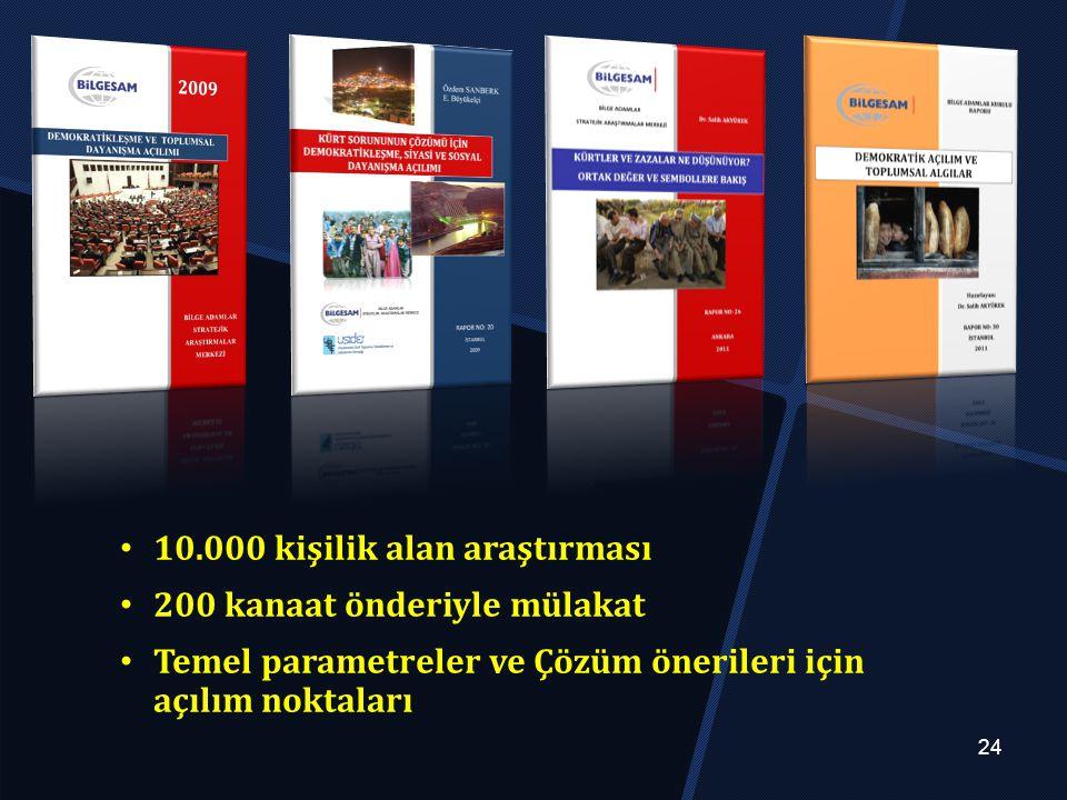10.000 kişilik alan araştırması 200 kanaat önderiyle mülakat Temel parametreler ve Çözüm önerileri için açılım noktaları 24