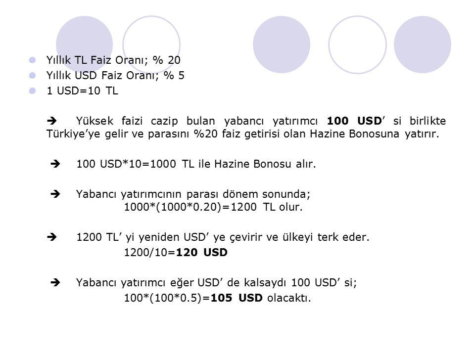 Yıllık TL Faiz Oranı; % 20 Yıllık USD Faiz Oranı; % 5 1 USD=10 TL  Yüksek faizi cazip bulan yabancı yatırımcı 100 USD' si birlikte Türkiye'ye gelir v