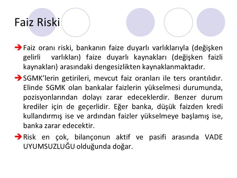 Faiz Riski  Faiz oranı riski, bankanın faize duyarlı varlıklarıyla (değişken gelirli varlıkları) faize duyarlı kaynakları (değişken faizli kaynakları