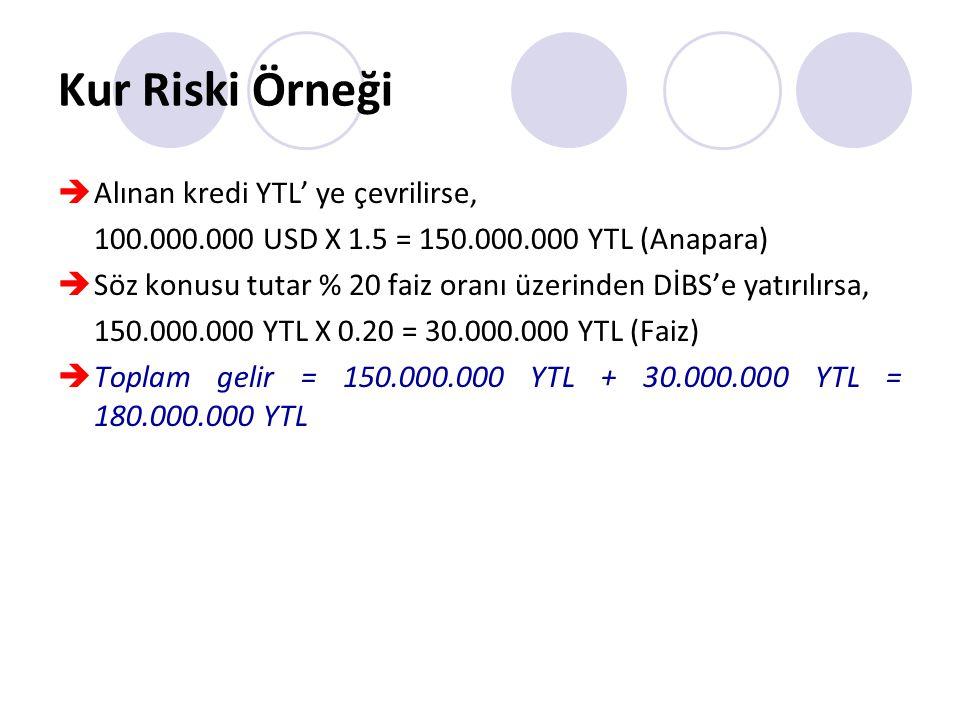 Kur Riski Örneği  Alınan kredi YTL' ye çevrilirse, 100.000.000 USD X 1.5 = 150.000.000 YTL (Anapara)  Söz konusu tutar % 20 faiz oranı üzerinden DİB