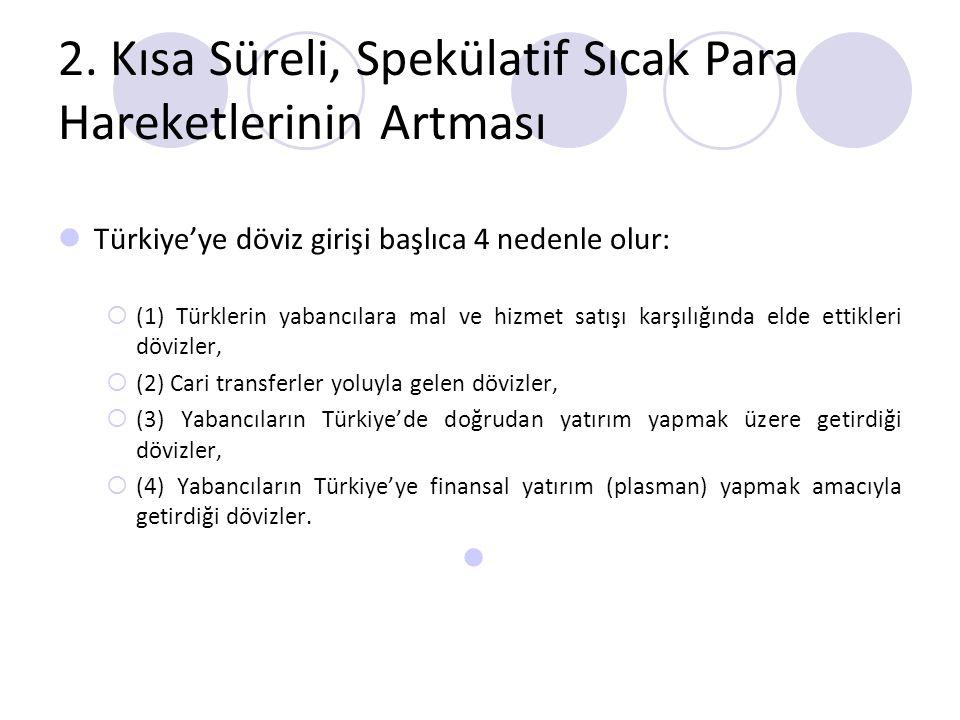2. Kısa Süreli, Spekülatif Sıcak Para Hareketlerinin Artması Türkiye'ye döviz girişi başlıca 4 nedenle olur:  (1) Türklerin yabancılara mal ve hizmet