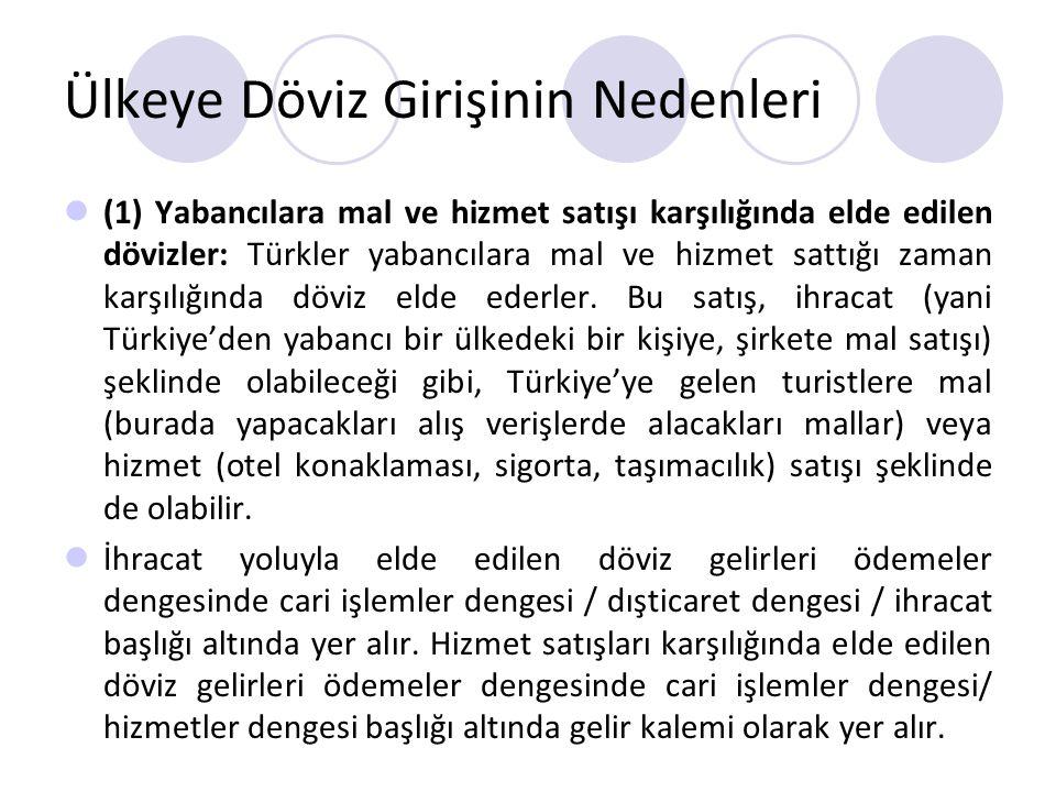 Ülkeye Döviz Girişinin Nedenleri (1) Yabancılara mal ve hizmet satışı karşılığında elde edilen dövizler: Türkler yabancılara mal ve hizmet sattığı zam