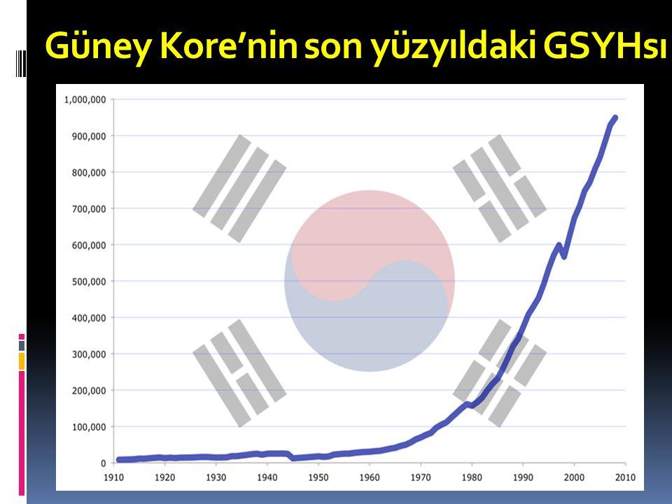 Güney Kore'nin son yüzyıldaki GSYHsı