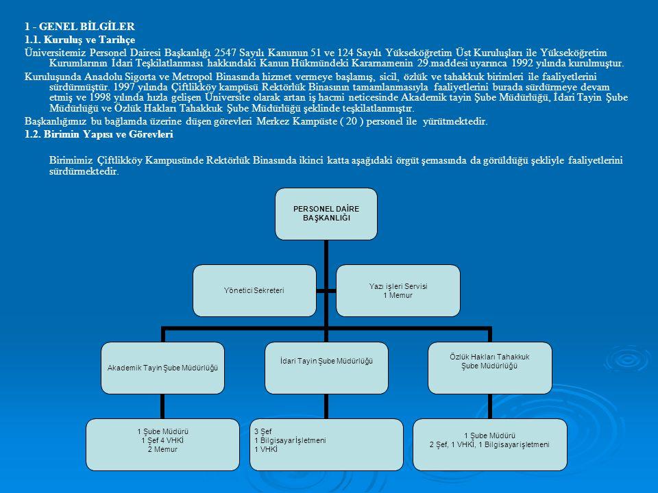 1 - GENEL BİLGİLER 1.1. Kuruluş ve Tarihçe Üniversitemiz Personel Dairesi Başkanlığı 2547 Sayılı Kanunun 51 ve 124 Sayılı Yükseköğretim Üst Kuruluşlar
