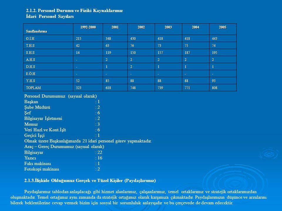 Paydaşlar Hizmet Alanlar Çalışanlar Temel Ortak Stratejik Ortak Akademik Pers.