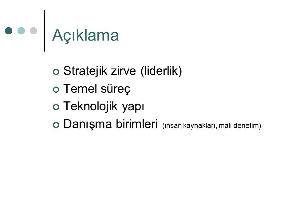 Açıklama Stratejik zirve (liderlik) Temel süreç Teknolojik yapı Danışma birimleri (insan kaynakları, mali denetim)