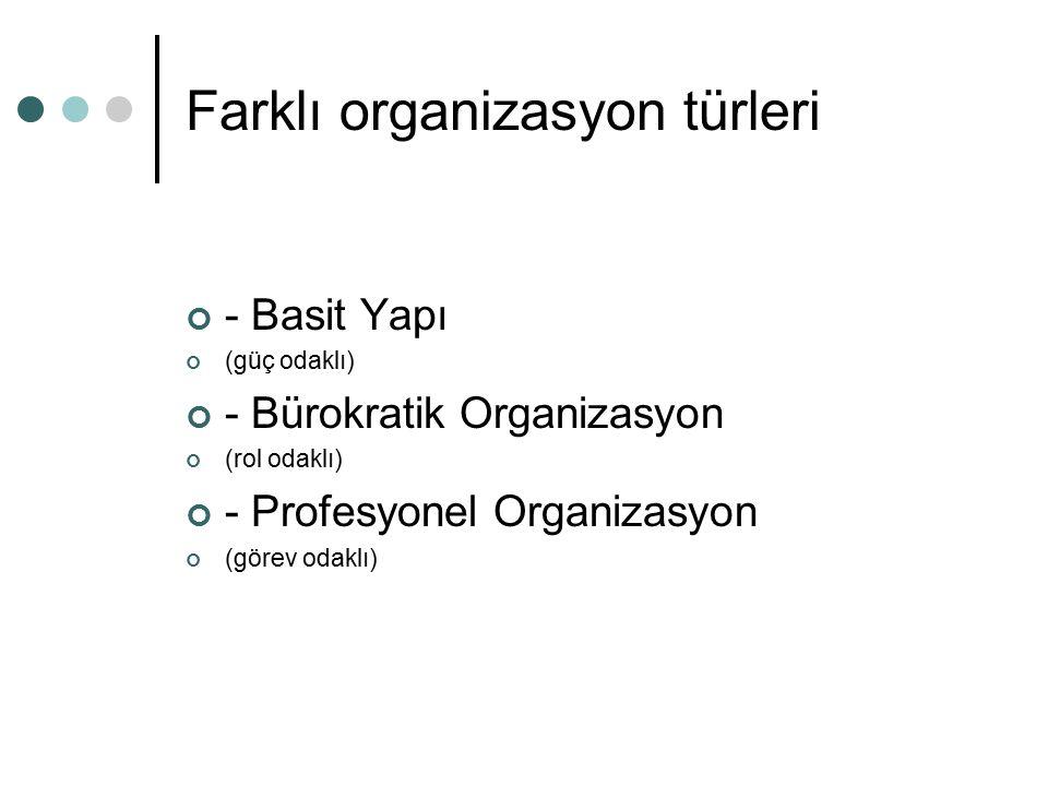 Farklı organizasyon türleri - Basit Yapı (güç odaklı) - Bürokratik Organizasyon (rol odaklı) - Profesyonel Organizasyon (görev odaklı)