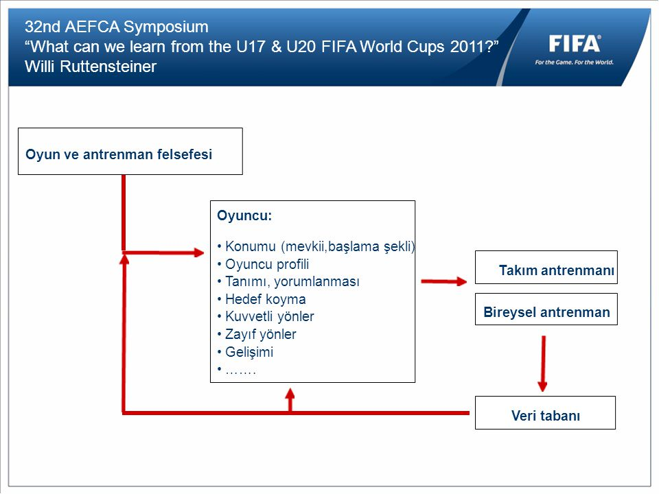 "32nd AEFCA Symposium ""What can we learn from the U17 & U20 FIFA World Cups 2011?"" Willi Ruttensteiner Oyun ve antrenman felsefesi Oyuncu: Konumu (mevk"