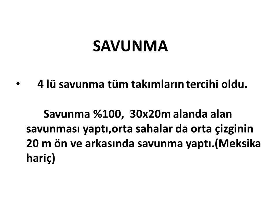 SAVUNMA 4 lü savunma tüm takımların tercihi oldu. Savunma %100, 30x20m alanda alan savunması yaptı,orta sahalar da orta çizginin 20 m ön ve arkasında