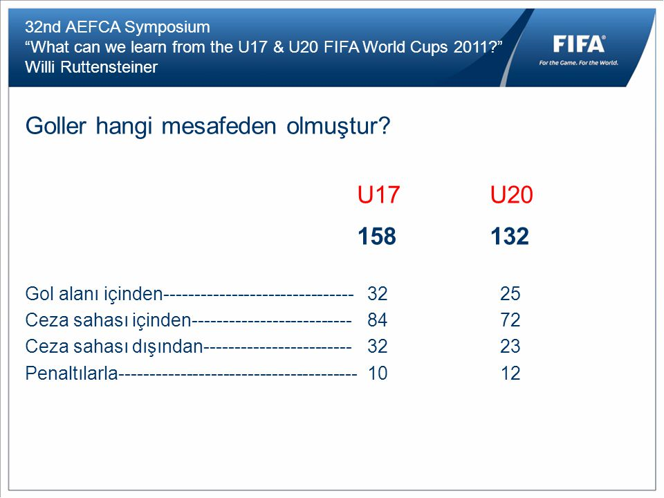 32nd AEFCA Symposium What can we learn from the U17 & U20 FIFA World Cups 2011 Willi Ruttensteiner Goller hangi mesafeden olmuştur.