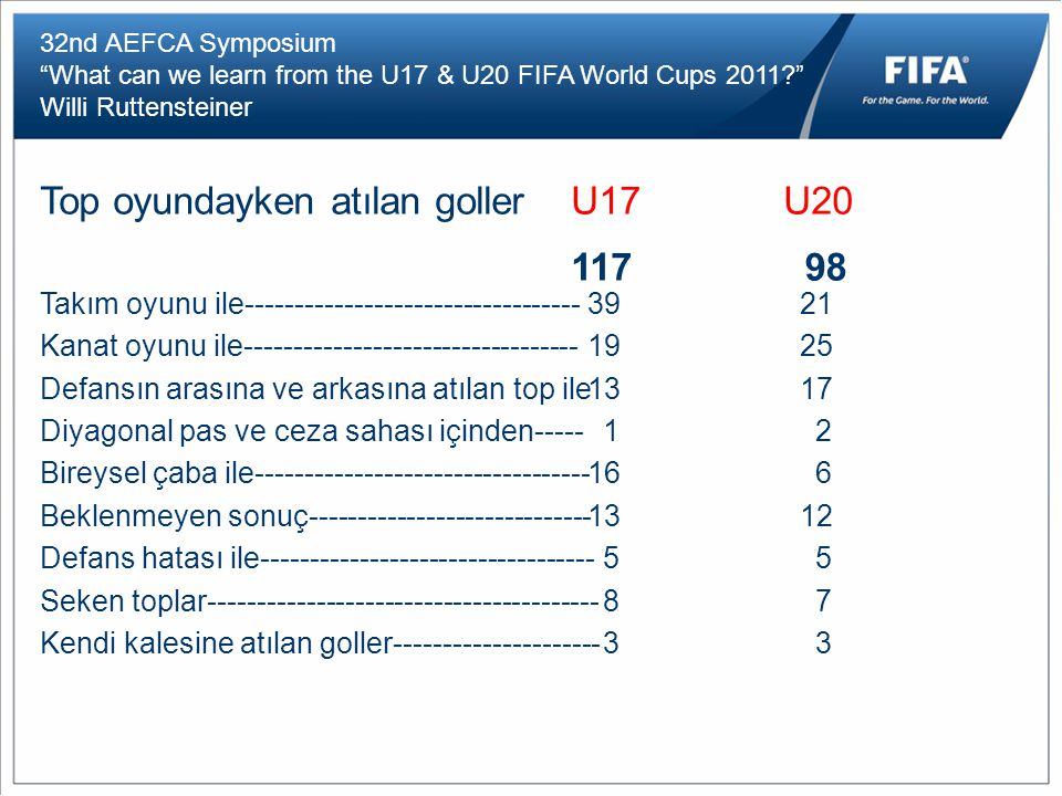 "32nd AEFCA Symposium ""What can we learn from the U17 & U20 FIFA World Cups 2011?"" Willi Ruttensteiner Top oyundayken atılan gollerU17U20 11798 Takım o"
