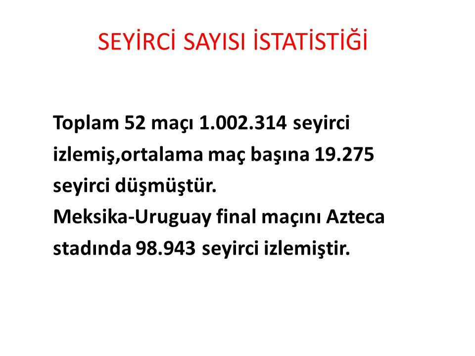 SEYİRCİ SAYISI İSTATİSTİĞİ Toplam 52 maçı 1.002.314 seyirci izlemiş,ortalama maç başına 19.275 seyirci düşmüştür.