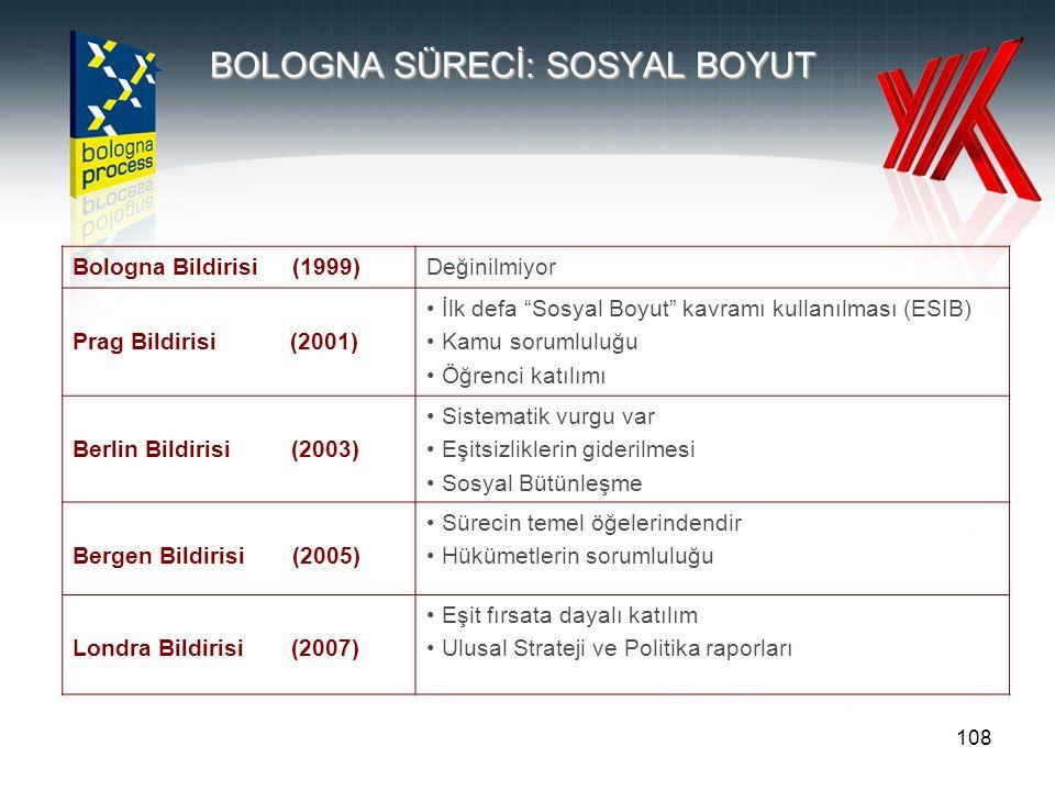 108 BOLOGNA SÜRECİ: SOSYAL BOYUT Bologna Bildirisi (1999)Değinilmiyor Prag Bildirisi (2001) İlk defa Sosyal Boyut kavramı kullanılması (ESIB) Kamu sorumluluğu Öğrenci katılımı Berlin Bildirisi (2003) Sistematik vurgu var Eşitsizliklerin giderilmesi Sosyal Bütünleşme Bergen Bildirisi (2005) Sürecin temel öğelerindendir Hükümetlerin sorumluluğu Londra Bildirisi (2007) Eşit fırsata dayalı katılım Ulusal Strateji ve Politika raporları