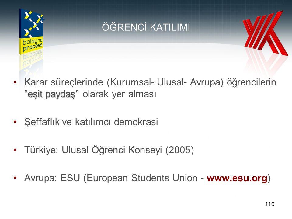 110 ÖĞRENCİ KATILIMI eşit paydaş Karar süreçlerinde (Kurumsal- Ulusal- Avrupa) öğrencilerin eşit paydaş olarak yer alması Şeffaflık ve katılımcı demokrasi Türkiye: Ulusal Öğrenci Konseyi (2005) Avrupa: ESU (European Students Union - www.esu.org)