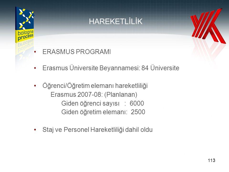 113 HAREKETLİLİK ERASMUS PROGRAMI Erasmus Üniversite Beyannamesi: 84 Üniversite Öğrenci/Öğretim elemanı hareketliliği Erasmus 2007-08: (Planlanan) Giden öğrenci sayısı : 6000 Giden öğretim elemanı: 2500 Staj ve Personel Hareketliliği dahil oldu