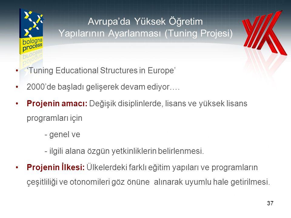 37 Avrupa'da Yüksek Öğretim Yapılarının Ayarlanması (Tuning Projesi) 'Tuning Educational Structures in Europe' 2000'de başladı gelişerek devam ediyor….