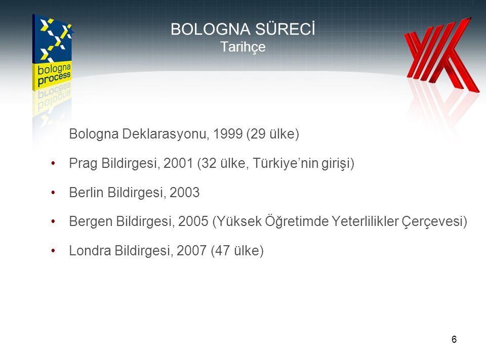 6 BOLOGNA SÜRECİ Tarihçe Bologna Deklarasyonu, 1999 (29 ülke) Prag Bildirgesi, 2001 (32 ülke, Türkiye'nin girişi) Berlin Bildirgesi, 2003 Bergen Bildirgesi, 2005 (Yüksek Öğretimde Yeterlilikler Çerçevesi) Londra Bildirgesi, 2007 (47 ülke)