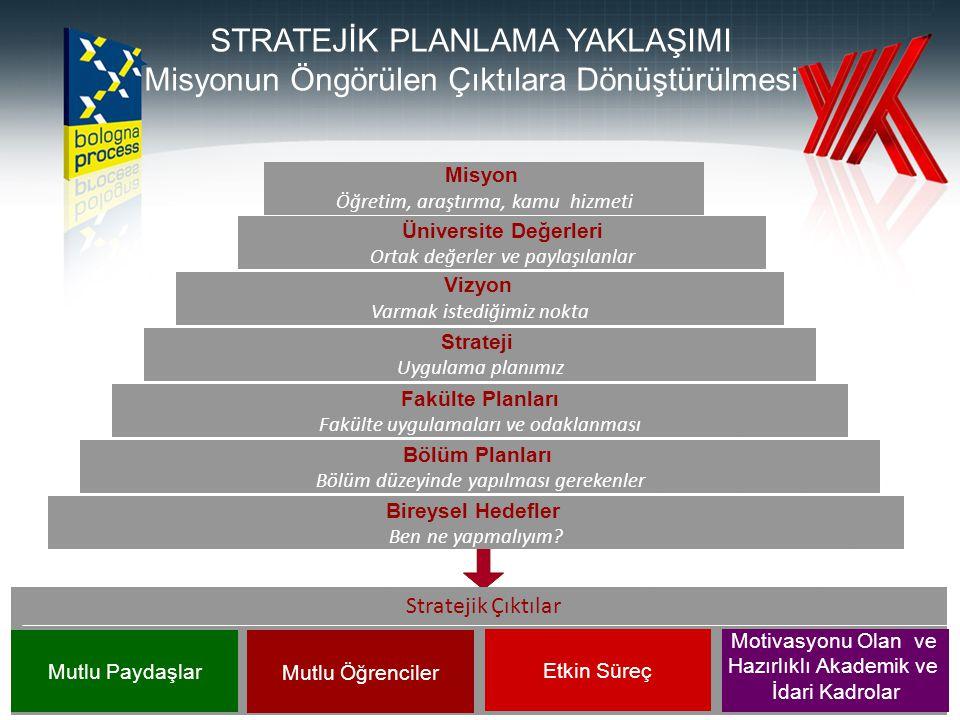 86 Stratejik Çıktılar Misyon Öğretim, araştırma, kamu hizmeti Üniversite Değerleri Ortak değerler ve paylaşılanlar Vizyon Varmak istediğimiz nokta Strateji Uygulama planımız Fakülte Planları Fakülte uygulamaları ve odaklanması Bölüm Planları Bölüm düzeyinde yapılması gerekenler Bireysel Hedefler Ben ne yapmalıyım.