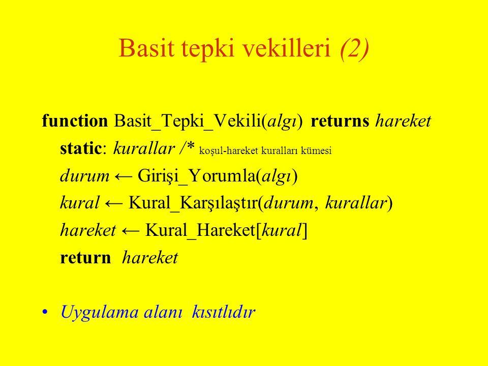 Basit tepki vekilleri (2) function Basit_Tepki_Vekili(algı) returns hareket static: kurallar /* koşul-hareket kuralları kümesi durum ← Girişi_Yorumla(algı) kural ← Kural_Karşılaştır(durum, kurallar) hareket ← Kural_Hareket[kural] return hareket Uygulama alanı kısıtlıdır