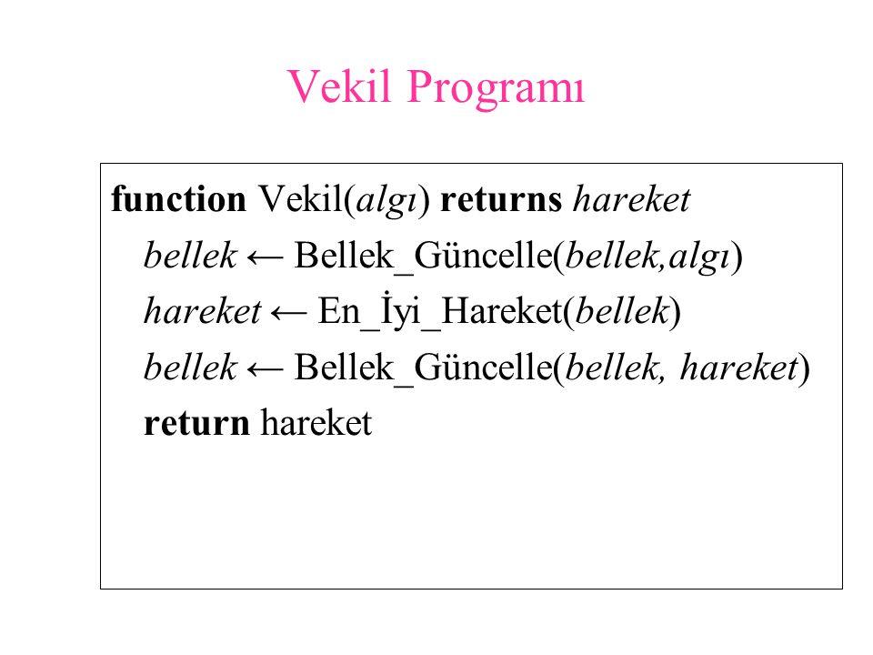 Vekil Programı function Vekil(algı) returns hareket bellek ← Bellek_Güncelle(bellek,algı) hareket ← En_İyi_Hareket(bellek) bellek ← Bellek_Güncelle(bellek, hareket) return hareket