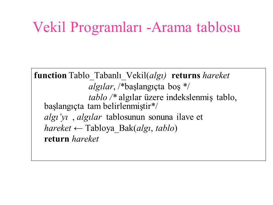Vekil Programları -Arama tablosu function Tablo_Tabanlı_Vekil(algı) returns hareket algılar, /*başlangıçta boş */ tablo /* algılar üzere indekslenmiş tablo, başlangıçta tam belirlenmiştir*/ algı'yı, algılar tablosunun sonuna ilave et hareket ← Tabloya_Bak(algı, tablo) return hareket